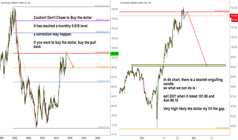 DXY: Happy Thanks giving day! Don't chase high of dollar