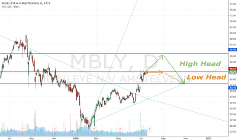 MBLY: MBLY Is Starting To Form A Head