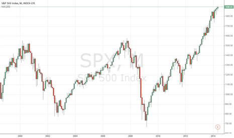 SPX: Sure WHY NOT? 2000