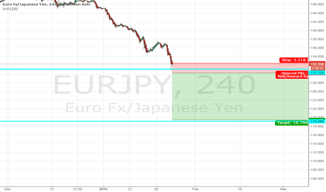 EURJPY: EURJPY Short on break