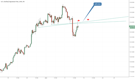 USDJPY: USD/JPY pin bar in sell zone