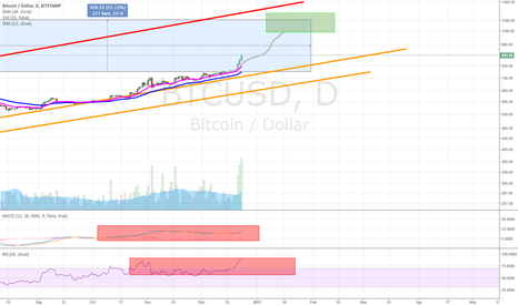 BTCUSD: BTC about to pop