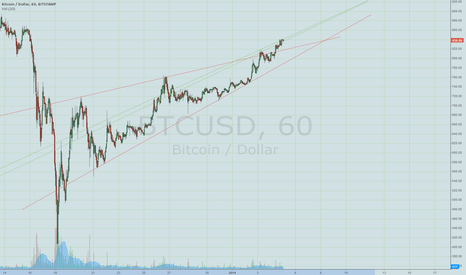 BTCUSD: second channel