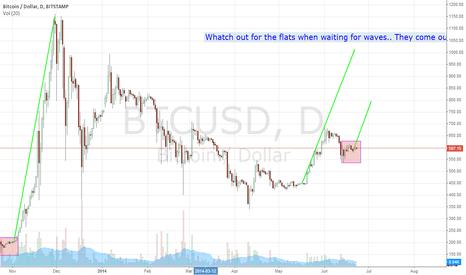 BTCUSD: Bitcoin Pipeline lookout..