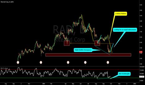 RAD: Rite Aid: 3 Drives Pattern & Harmonic Pullbacks