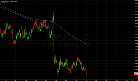 GBPUSD: GU broken support Short
