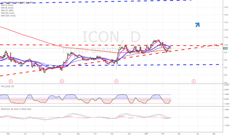 ICON: I believe ICON is a buy!