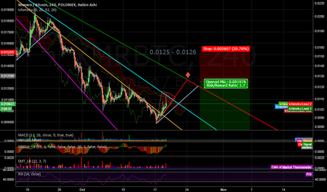 XMRBTC: XMR could keep its downtrend
