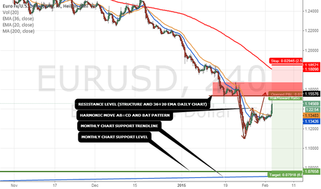 EURUSD: this is the next opportunity for short