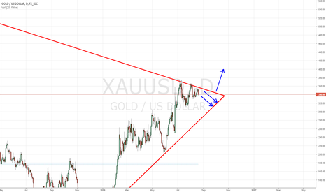 XAUUSD: Gold - i can't see its ready to break out just yet
