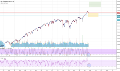 ES1!: S&P 500 Index