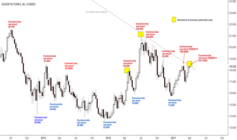 SI1!: $SI_F, $XAGUSD Silver Commercials still >100K contract net short