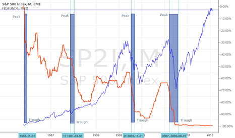 SP2!: Business Cycles, Interest Rates, and Stock Markets
