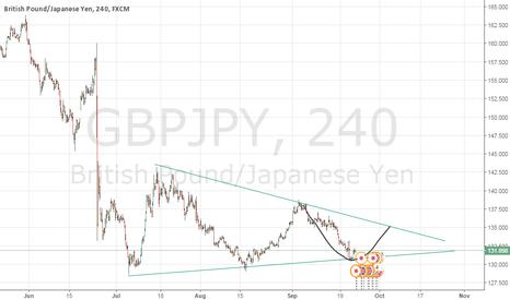 GBPJPY: take profit about 135