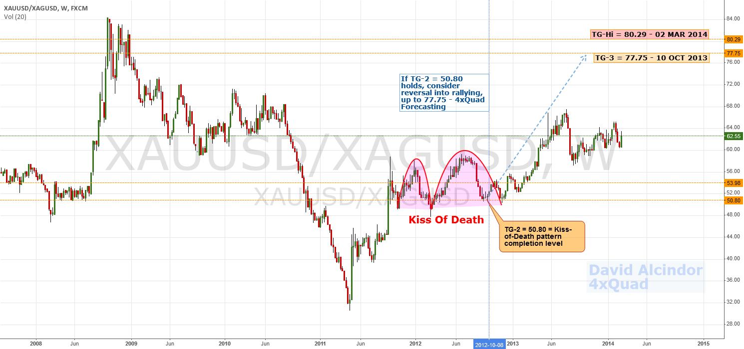 Update: $XAU vs $XAG Keeps Rising | $GLD $SLV $Gold #Silver $USD