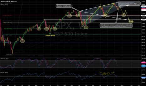 SPX: SP500 Index