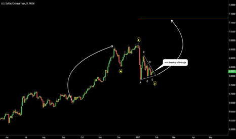 USDCNH: USDCNH. Triangle at Double Three (W-X-Y)