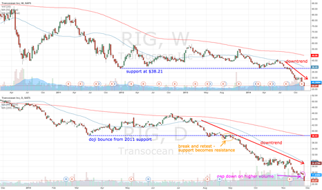 RIG: RIG gaps down on higher volume