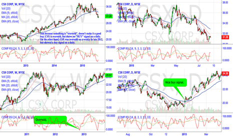 CSX: CSX is oversold, but no buy signal yet.