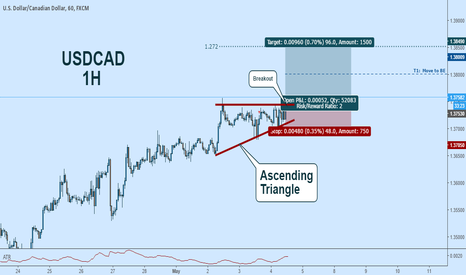 USDCAD: USDCAD Long: Bullish Breakout - Ascending Triangle