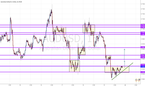 AUDUSD: MUST TO BROKEN AND PULL BACK LONG
