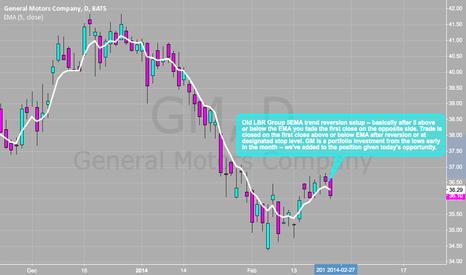 GM: GM - LBR Group Trend Reversion Setup