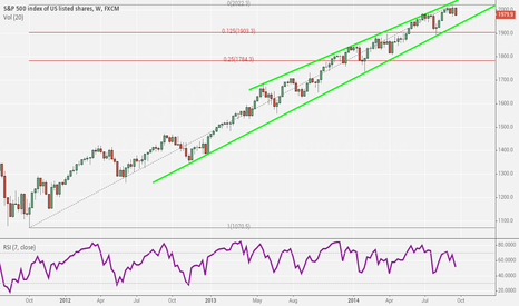 SPX500: Don't tell me I didn't warn you!