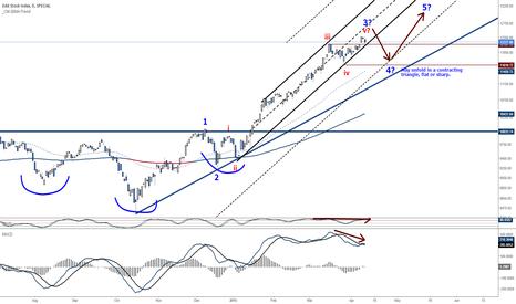 DAX: German Dax - Steep parabola unsustainable, Pullback imminent!!!