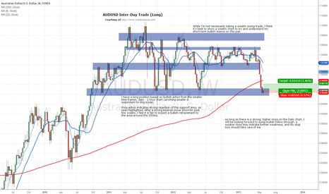 AUDUSD: Aussie Long, Price Rejecting Major Support Area