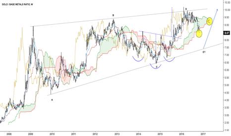 GLD/DBB: $DBB Gold / base metals ratio