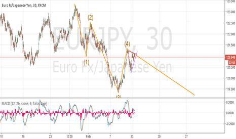 EURJPY: Cortos en EJ ( euro-yen ).