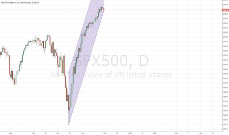 SPX500: Long term S&P 500 rise