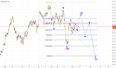 UKX: FTSE possible double ZZ forming?