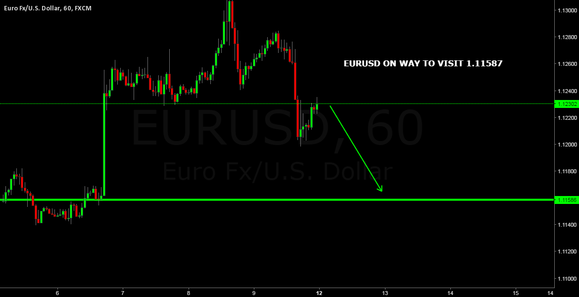 EURUSD SELL SETUP