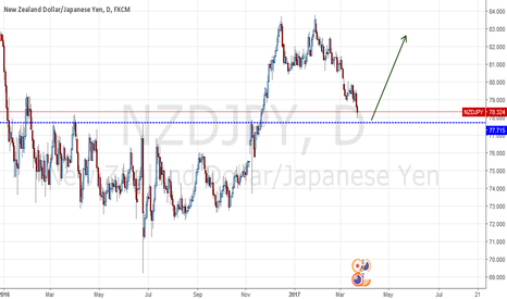 NZDJPY: RES BECOME SUP