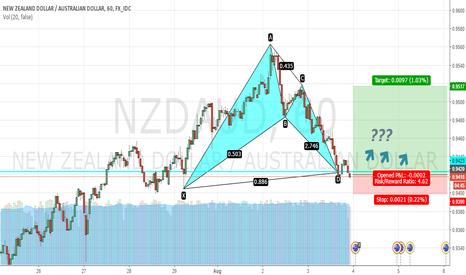NZDAUD: NZDAUD Bullish Bat Complete @ 0.9423