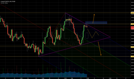 USOIL: Crude Oil - USOIL - Levels to watch at ~~