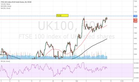 UK100: SHORT FTSE 100 at market 7102
