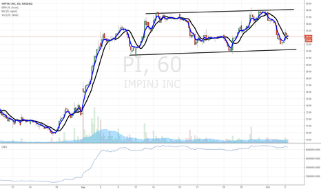 PI: $PI sustainable uptrend at support