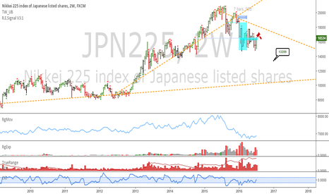 JPN225: Nikkei: Potential for downtrend continuation against resistance
