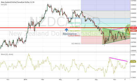 NZDCAD: CAD showing strength against NZD,