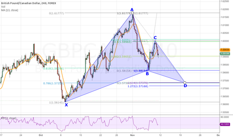 GBPCAD: Bullish Gartley Pattern forming on 4-Hour GBP/CAD Chart