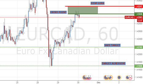 EURCAD: Signal from paid indicator :D
