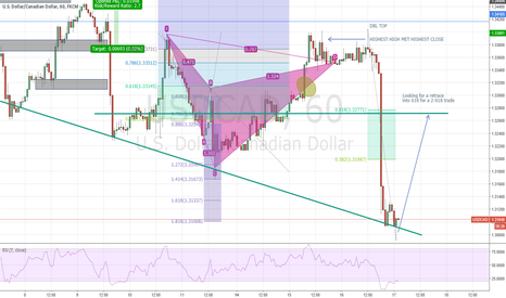 USDCAD: USDCAD (H1) Cypher into a 2-618 trade would be perfect