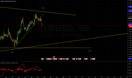 EURUSD: EURUSD - Sell setup