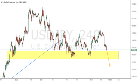 USDJPY: Pay attention to the support if you have short