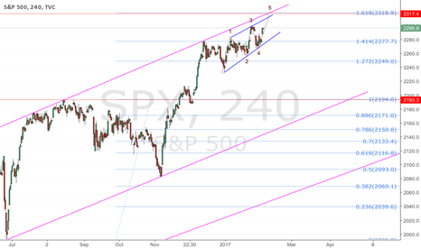SPX: SPX; ending diagonal before the crash?