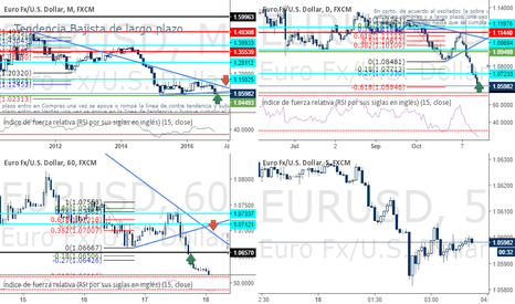 EURUSD: Primer Análisis EUR/USD
