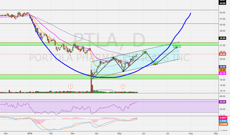 PTLA: Potential Cup Pattern?