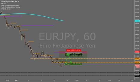 EURJPY: Sell setup $EURJPY #FOREX
